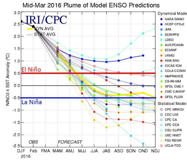 El Nino00