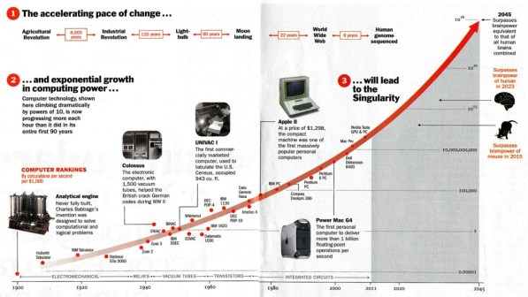 ray kurzweil exponential growth_singularity