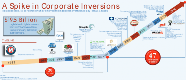 a-spike-in-corporate-inversions