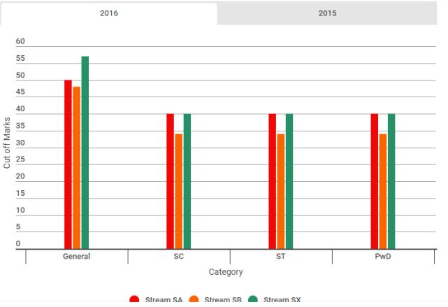 KVPY Previous Year Cut off Analysis