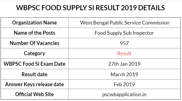 WBPSC Food Supply SI 27 Jan Exam Result  2019
