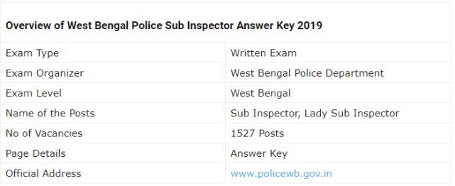 WB Police SI Mains Examination 2019