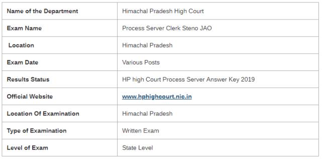 HP High Court Process Server Examination 2019