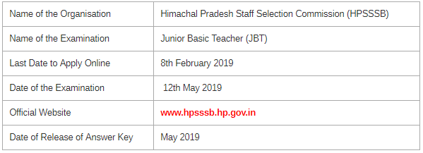 HPSSSB JBT & Fisheries Officer Examination 2019