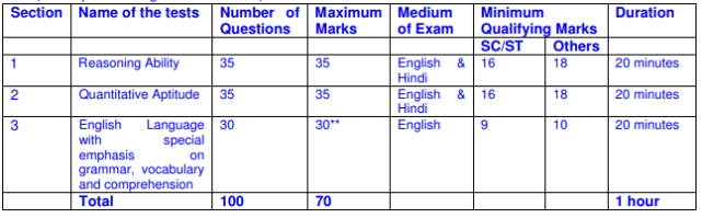 LIC AAO Prelims Examination 2021