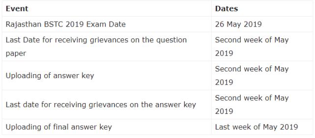 Rajasthan BSTC Examination 2019