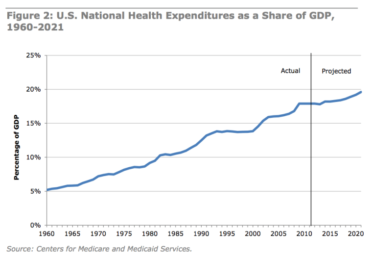 Image result for healthcare cost rising