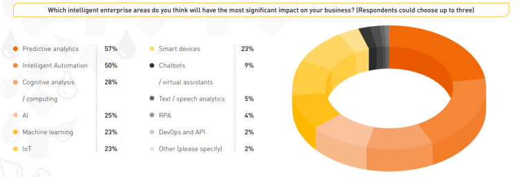Which intelligent enterprise areas do you think will have the most significant impact on your business? (Respondents could choose up to three)  Predictive analytics  Intelligent Automation  • Cognitive analysis  / computing  Machine learning  57%  50%  28%  25%  23%  23%  Smart devices  Chatbots  / virtual assistants  Text / speech analytics  DevOps and API  Other (please specify)  23%  5%  4%