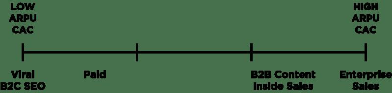 Solving Product – Acquisition Channels ARPU CAC Spectrum