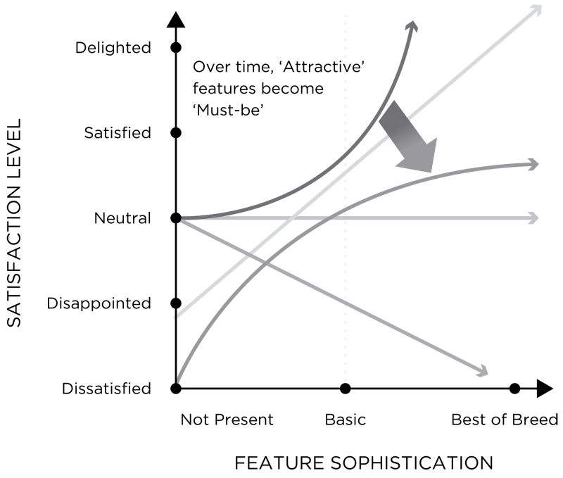 Solving Product – Product Improvements Satisfaction Over TIme