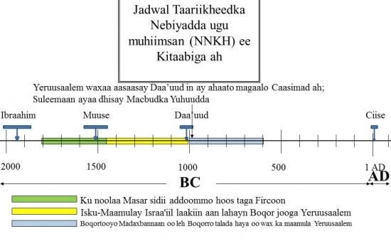 Kul Noolayeen boqorradda Yerusaalem deggan wakhtiga Daa'uud iyo ka dib