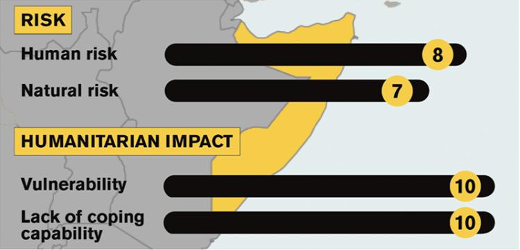 Somalian tarkkailulistan riskitiedot. Riski 7-8, humanitaarisen riskin vaikutukset 10.