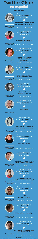 Nuestros Twitter chats español