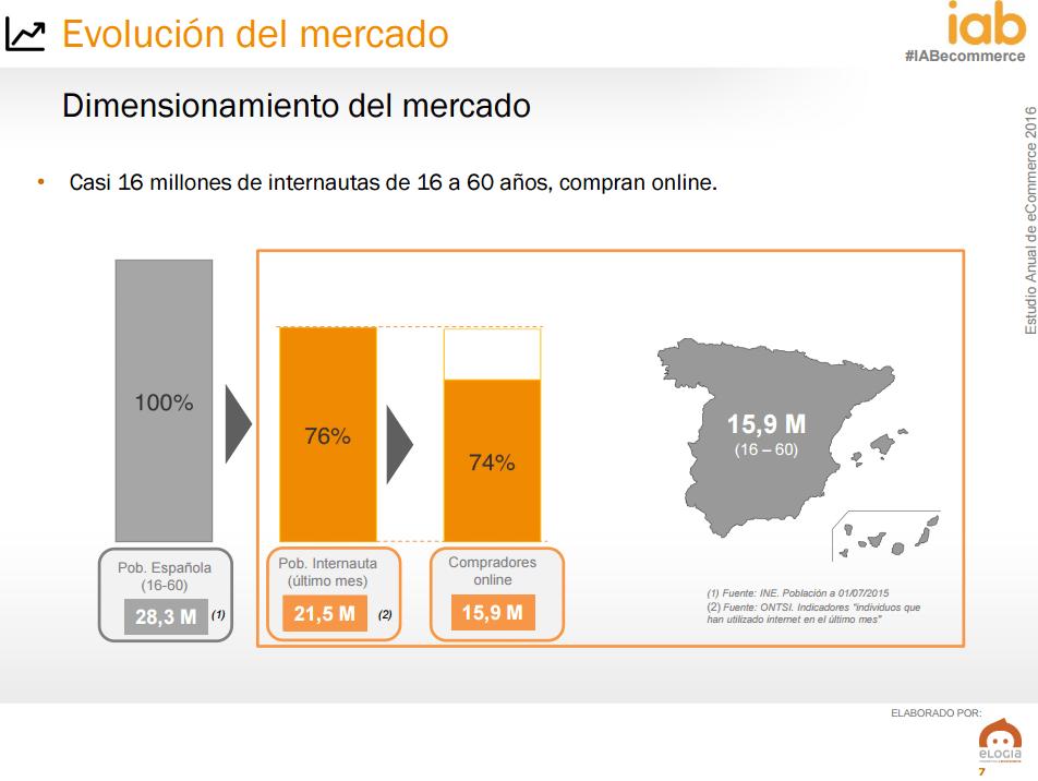 Ecommerce en España - Compradores online