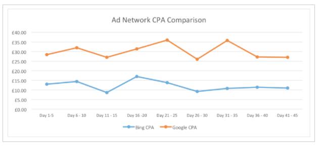 Adwords para móviles - comparativa google vs bing