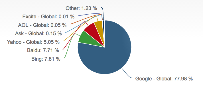 Adwords para móviles - reinado google