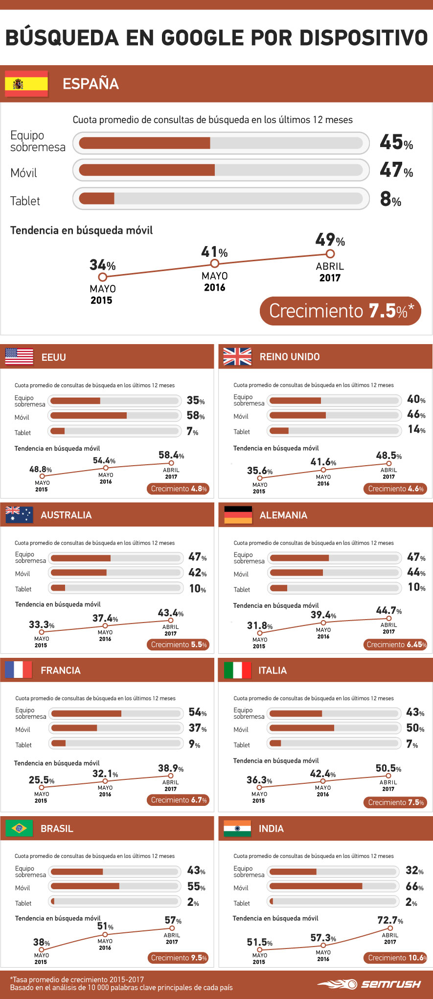 Marketing de contenidos para móvil Infografía