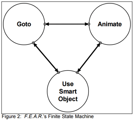 FEAR's FSM (taken from Jeoff Orkins paper)