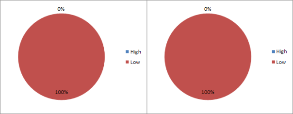 high_low_scene_3_episode_1_pie_charts