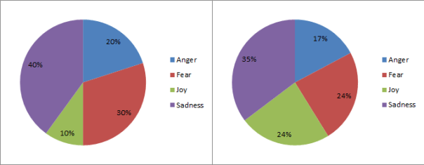 Primary Emotion Stats - Scene 4