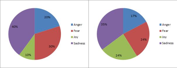 Primary Emotion Stats - Scene 4