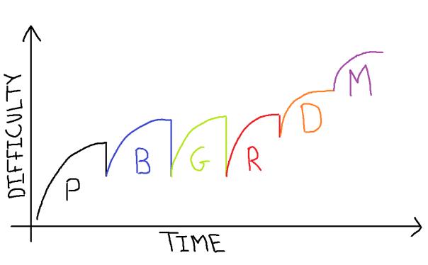 multi-design-difficulty-curve