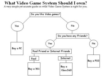 How to pick a video game system