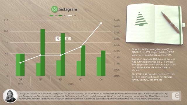 Social Media Preis-Index