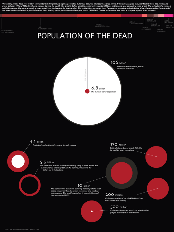 Infográfico da morte