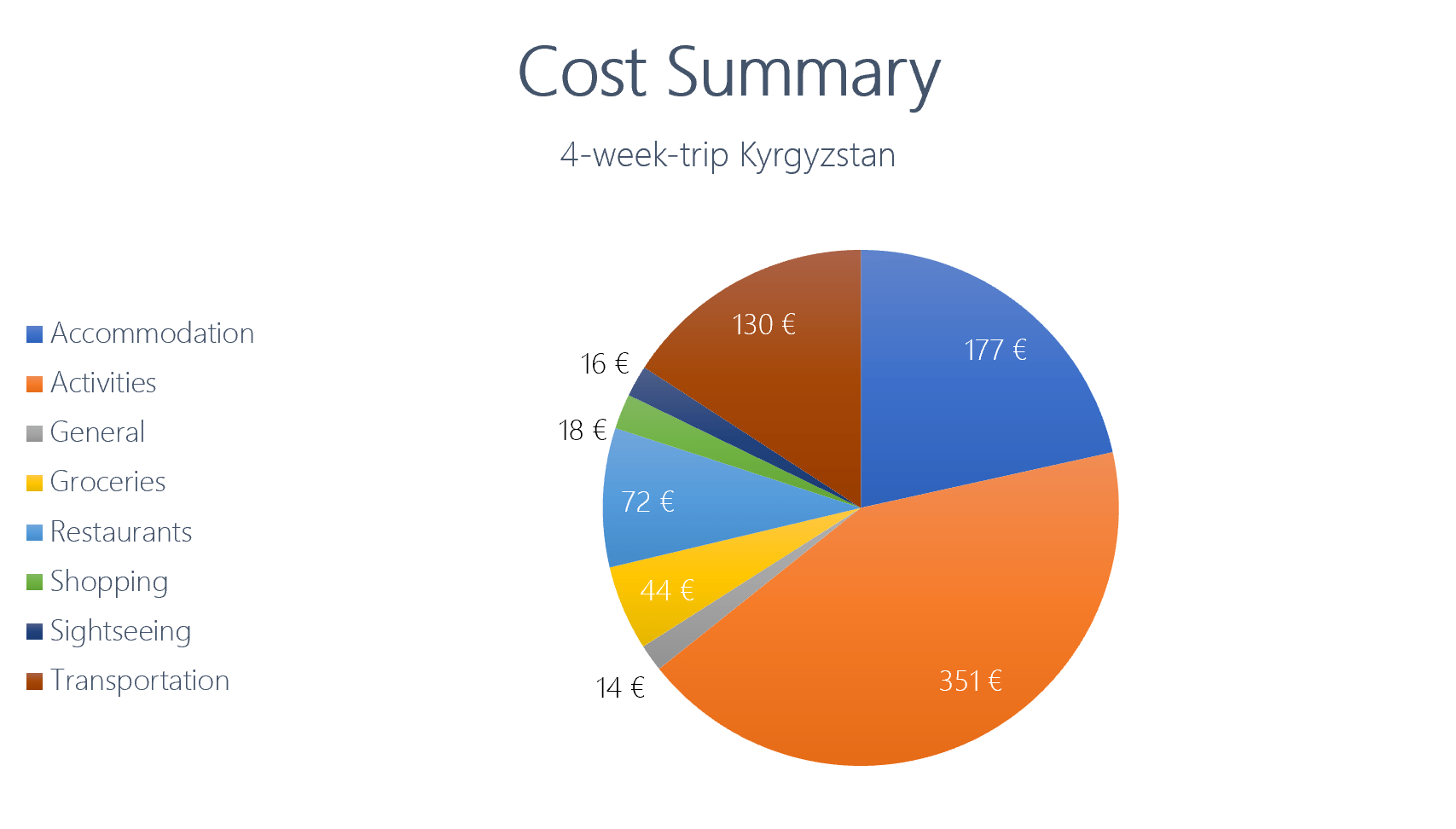 Cost Summary of a 4-week-trip through Kyrgyzstan in euro