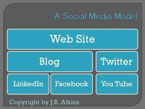 Dallas social media speaker J.R. Atkins share the Big 5 off Social Media model