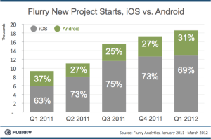 Mobile App Consultant J.R. Atkins comments on Mobile Apps Starts