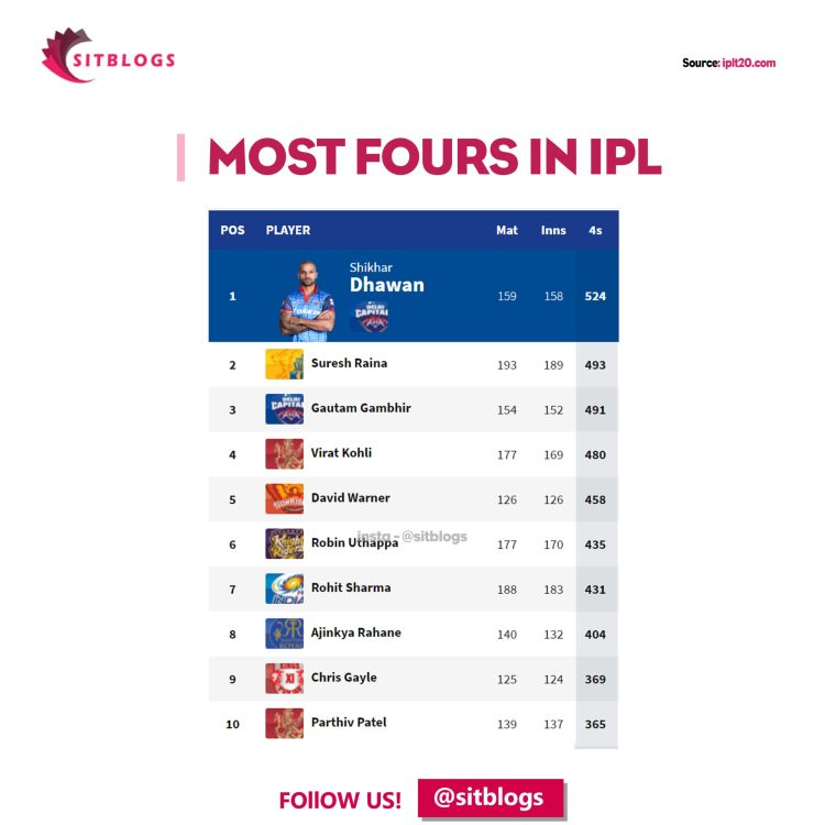 Most Fours in IPL sitblogs somethingistrending