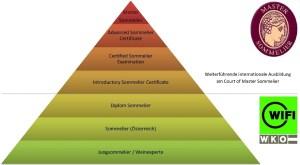 Ausbildungspyramide
