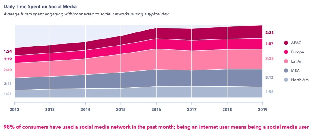 Daily Time Spent on Social Media by Region
