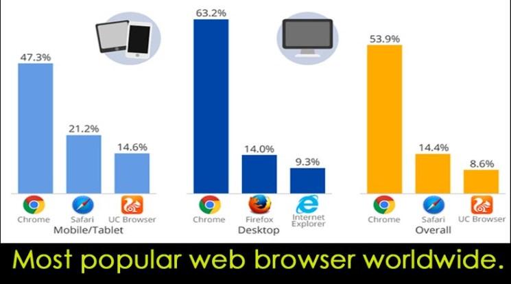 Popular web browser 2017