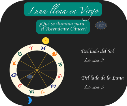 Cancer Luna Llena en Virgo