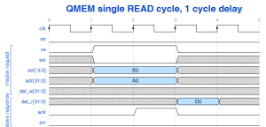 QMEM single read cycle with 1 cycle delay