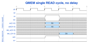 QMEM single read cycle with no delay