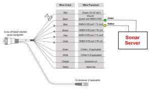 Interfacing to Garmin 400S  500S Series  Sonar Server Euro Zone
