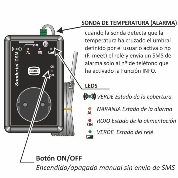 esquema funcionamiento Sondertel GSM