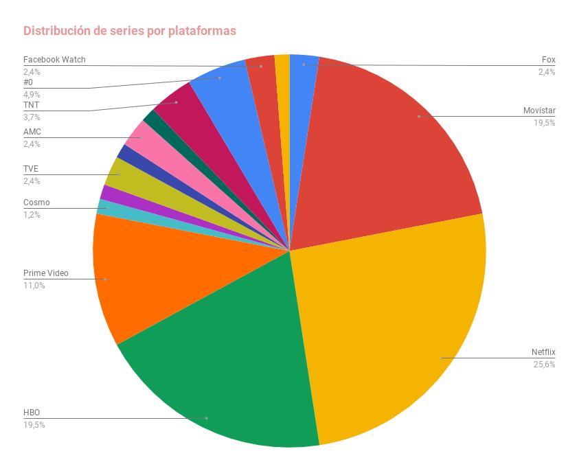 Distribución de series por plataformas