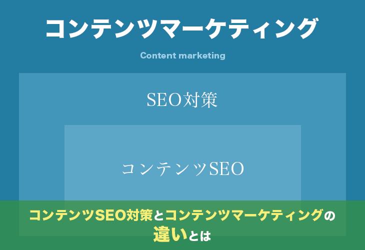 コンテンツSEO対策とコンテンツマーケティングの違いとは