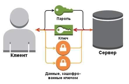 Wifi шифрование - схема работы