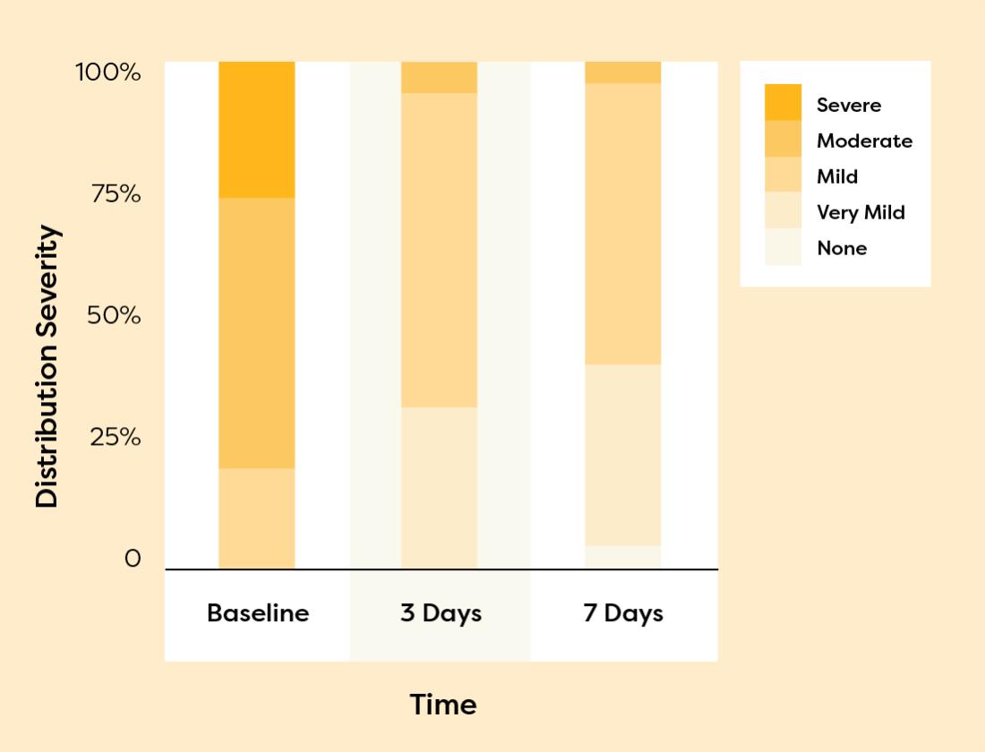 Responder analysis during treatment period