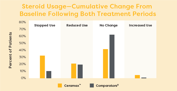 Steroid Usage—Cumulative Change From Baseline Following Both Treatment Periods