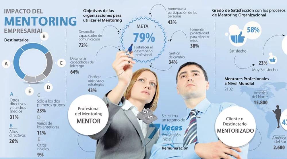 Certificación en Mentoring