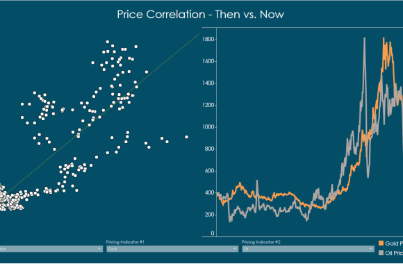 Oil vs Gas – Are the correlated?