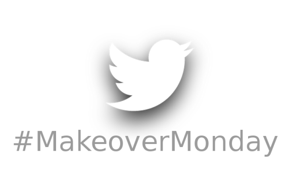 #MakeoverMonday – 3 Gifts I Have Received