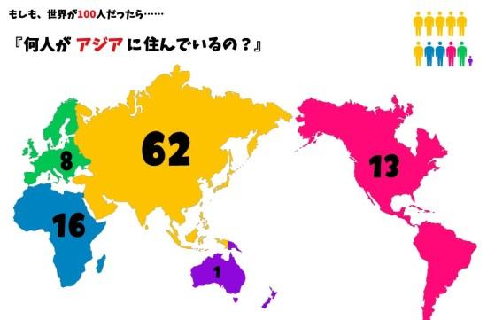 世界人口100人の村